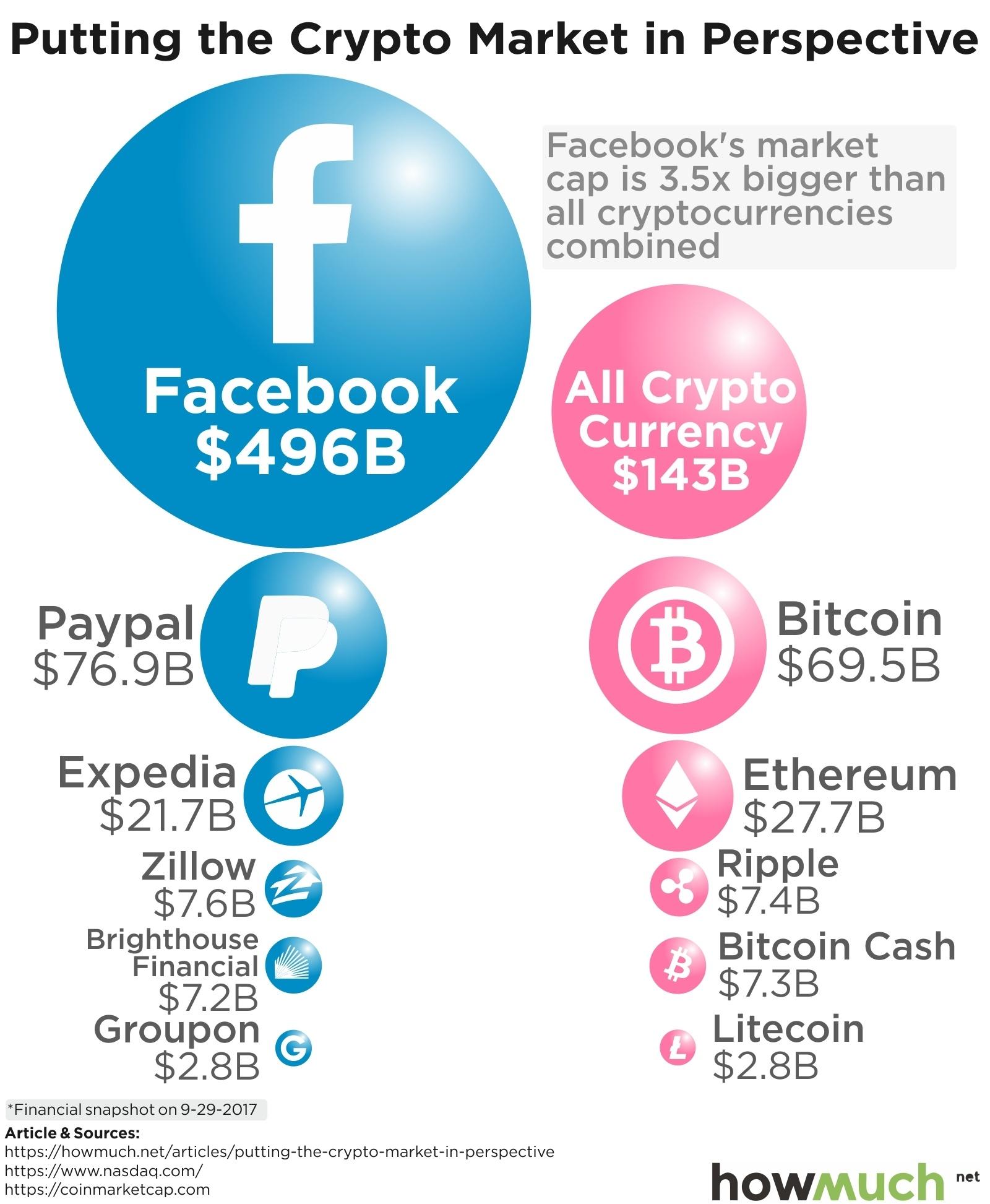 crypto by market cap