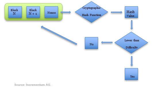 Consensus Mechanisms