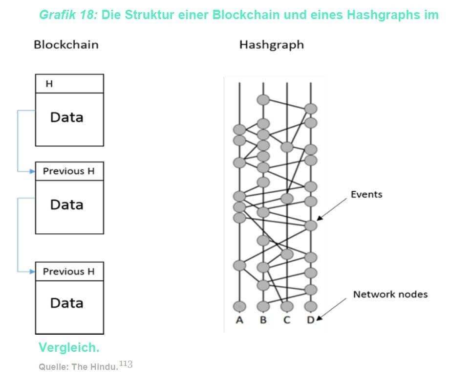 Blockchain 3.0 – Die Zukunft der DLT? - Crypto Research Report