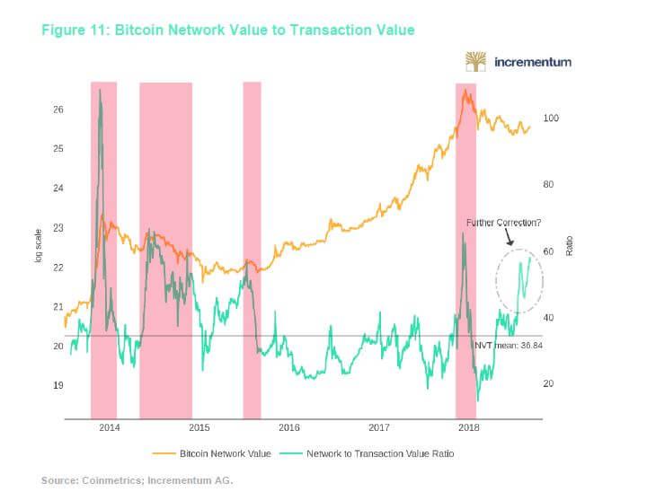 network value bitcoin