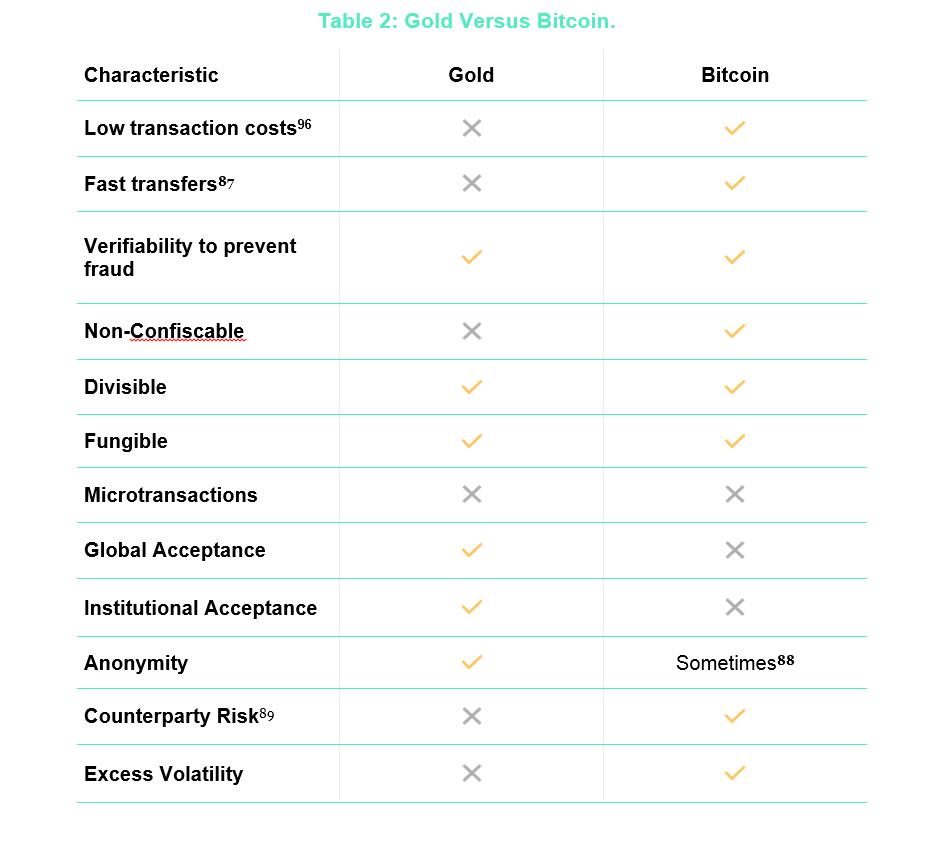 Gold versus Bitcoin
