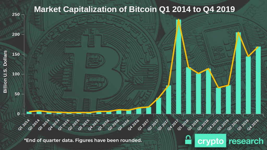 Bitcoin Marketcap q1 2014 to q4 2019