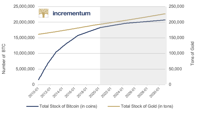 Bitcoin versus Gold Inflation