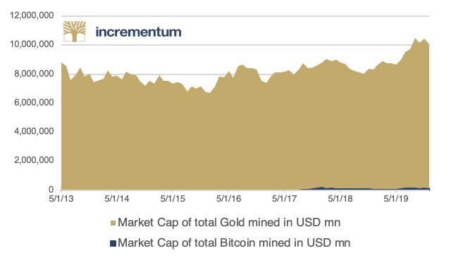 Bitcoin versus Gold Market Capitalization