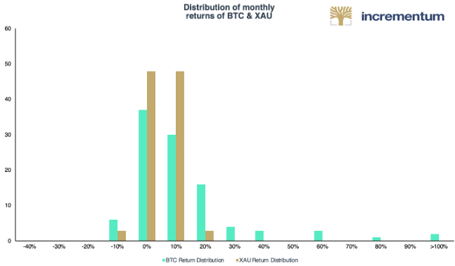 Bitcoin versus Gold Monthly Return Distribution