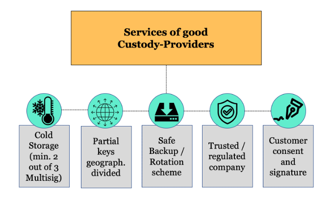 Services of a good custody provider
