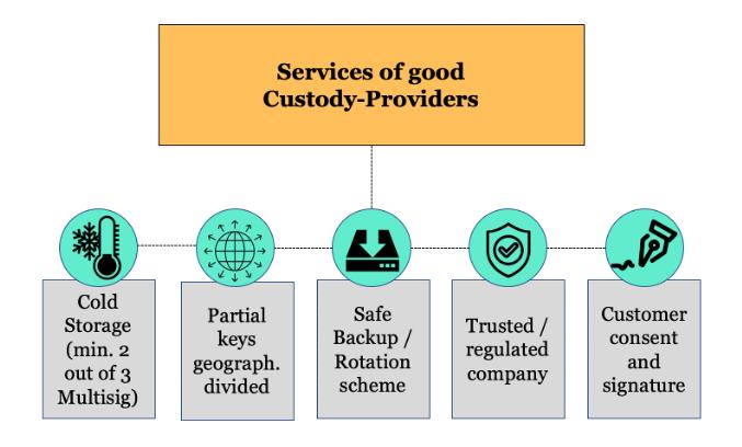 Services of a good custody provider
