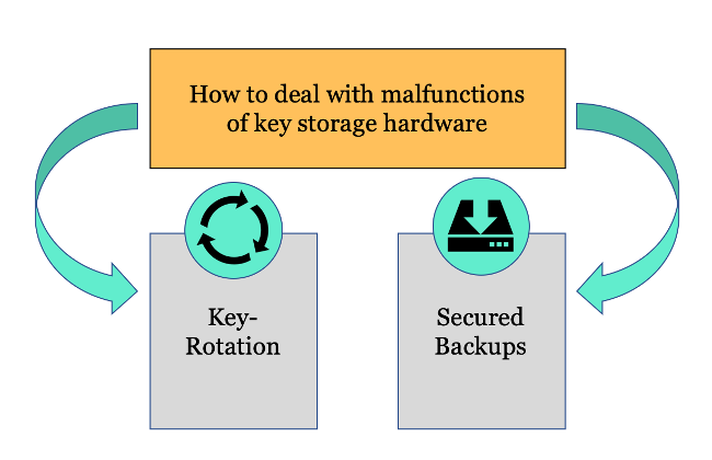 Two major ways of protection against hardware-malfuntions