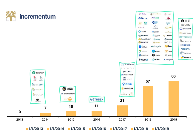 Number of Stablecoins Launched Per Year