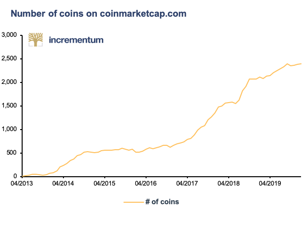 Number of Coins