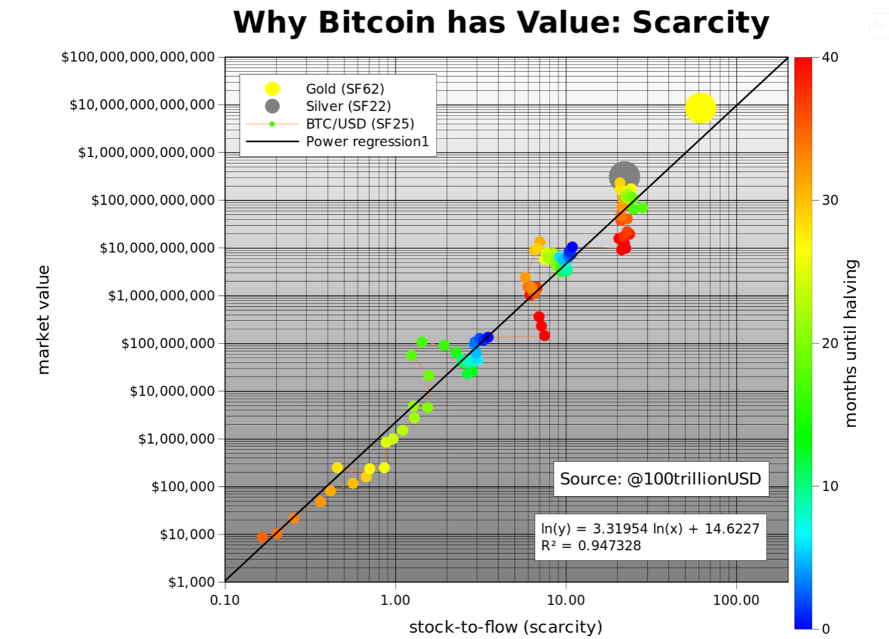 Plan Bs Stock to Flow Bitcoin Model