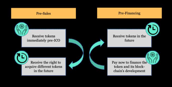 Pre-Sales versus Pre-Financing