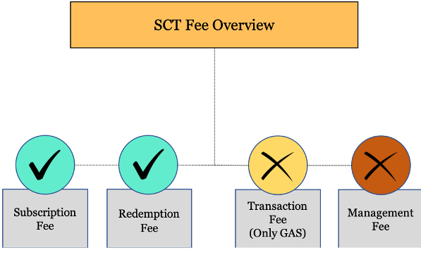 SCT Fee Overview