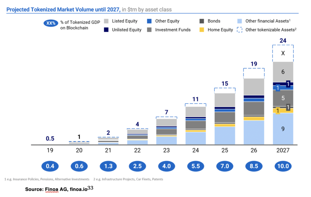 Projected Tokenized Market Volume until 2027