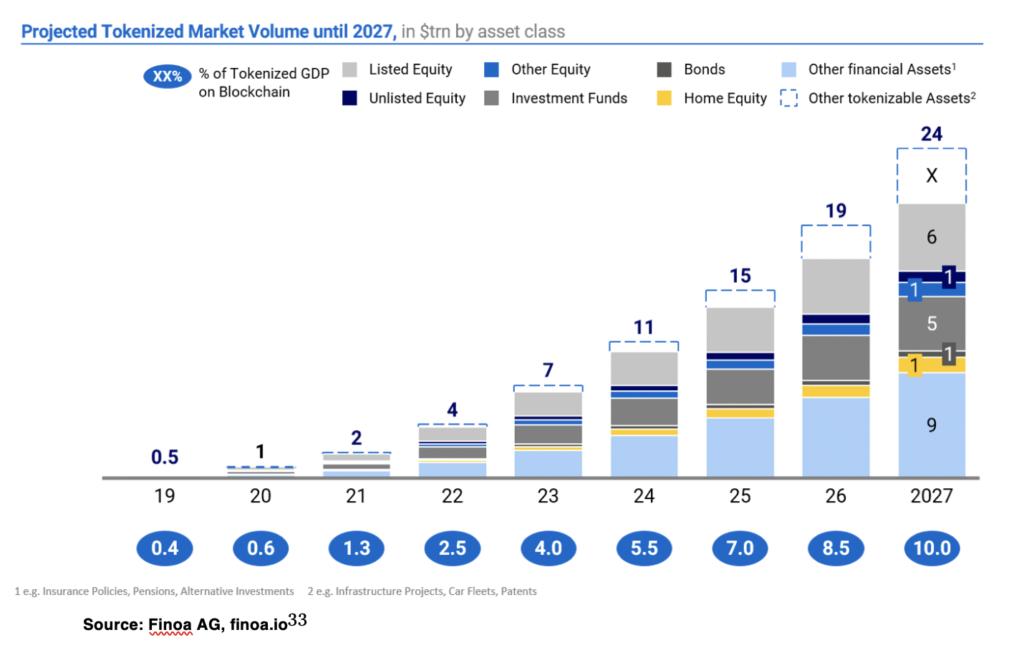 Projected Tokenized Market Volume until 2027