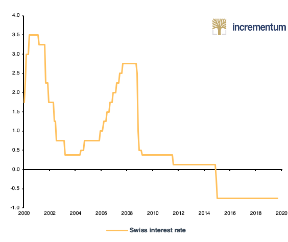 Swiss Interest Rate Since 2000