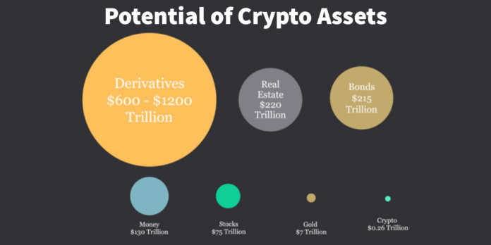 Addressable Target Markets for Cryptocurrencies
